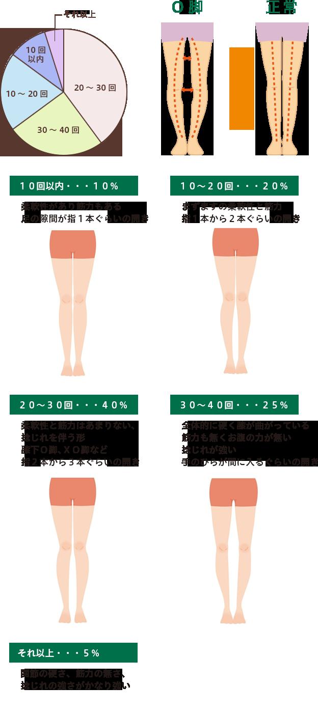 O脚・脚の歪み改善までの平均回数