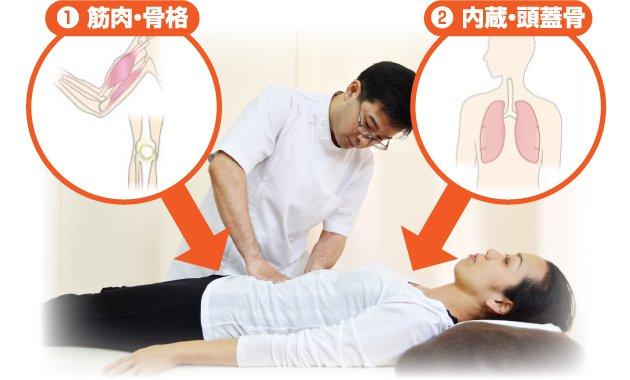 あなたの体を確実に改善する秘密それは2つの施術方法にありました。